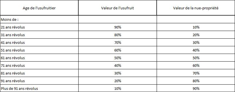 La Donation Ou Donation Partage Avec Reserve D Usufruit Mon Notaire